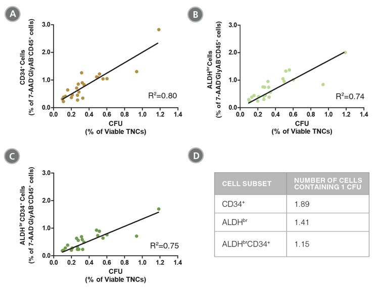 Figure 4. The Frequencies of CD34<sup>+</sup>, ALDH<sup>br</sup> and ALDH<sup>br</sup>CD34<sup>+</sup> Cells in CB Samples are Correlated with Colony Numbers as Measured in CFU Assays