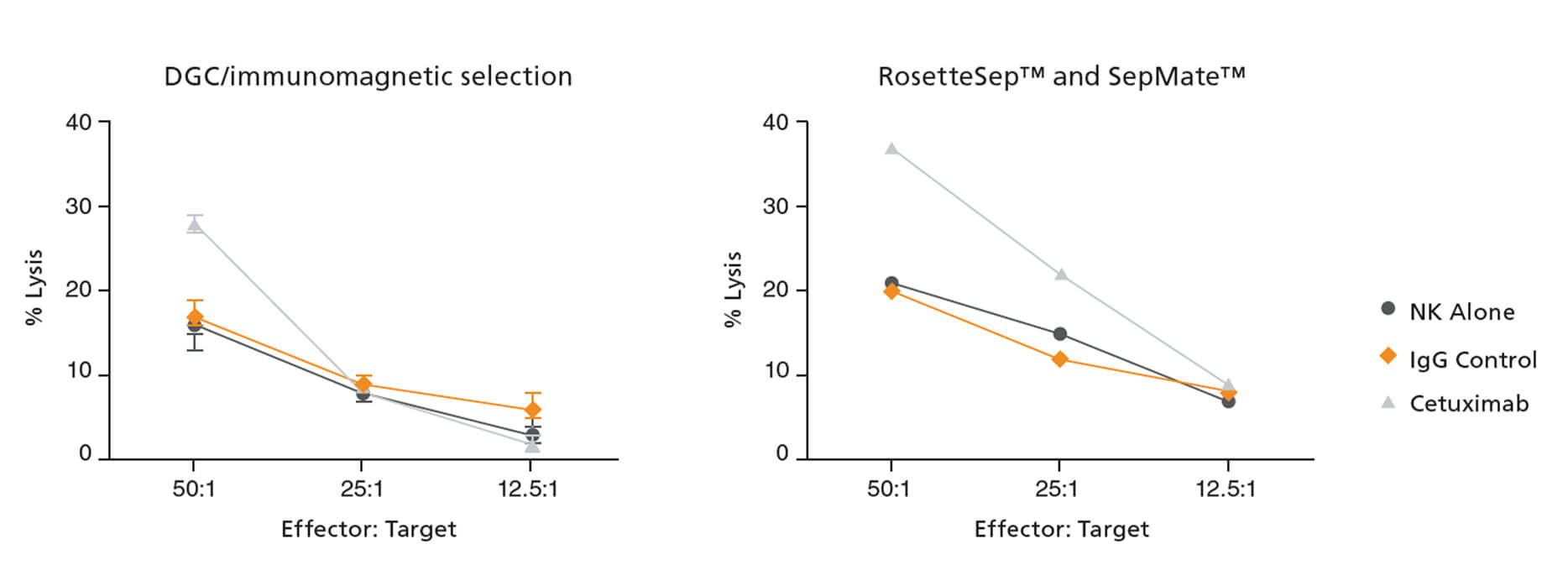 NK Cells Isolated with RosetteSep™ and SepMate™ Exhibit In Vitro Cytotoxicity.