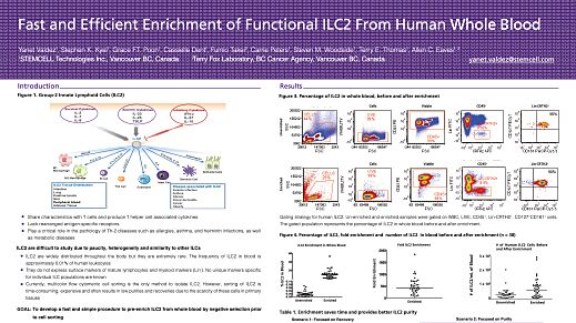 Fast and Efficient Enrichment of Functional ILC2 From Human Whole Blood