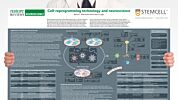 Cell-Reprogramming Technology and Neuroscience