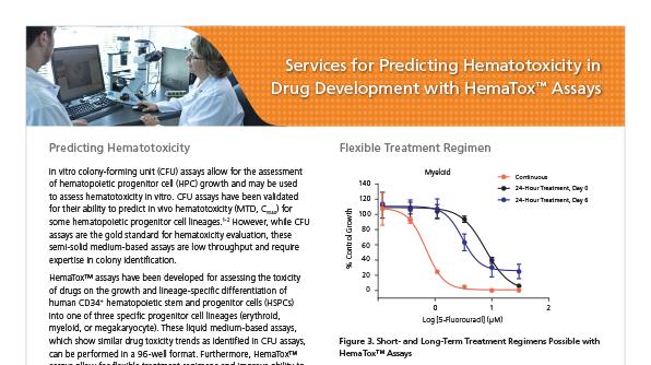 Services for Predicting Hematotoxicity in Drug Development with HemaTox™ Assays