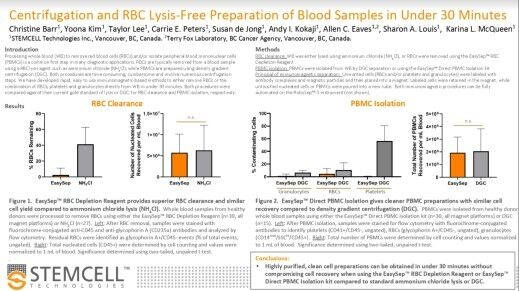 Centrifugation and RBC Lysis-Free Preparation of Blood Samples in Under 30 Minutes