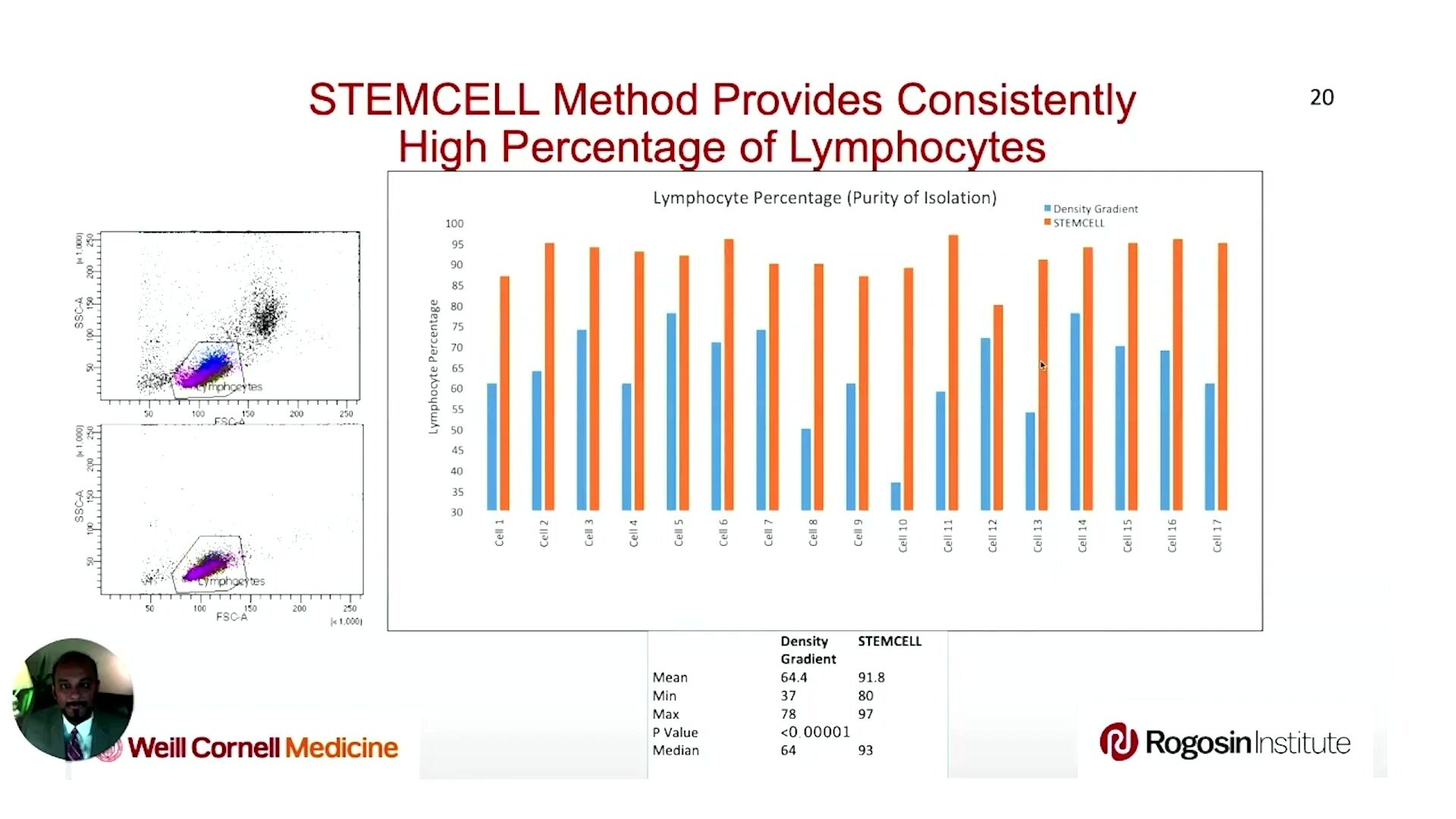 Implementation of an Immunomagnetic Human Lymphocyte Isolation Procedure in an HLA Laboratory for Flow Cytometry Crossmatch Assay
