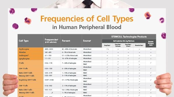 Frequencies of Cell Types in Human Peripheral Blood