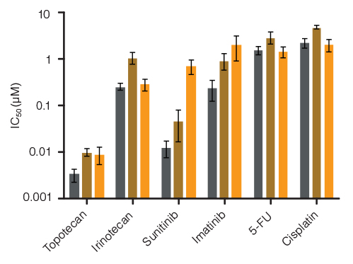 Lineage-Specific Differences in Hematotoxicity Identified with HemaTox™ Erythroid, Myeloid and Megakaryocyte Kits
