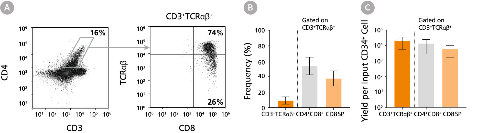 FACS plot and bar graph of T cell generated cells using stemspan