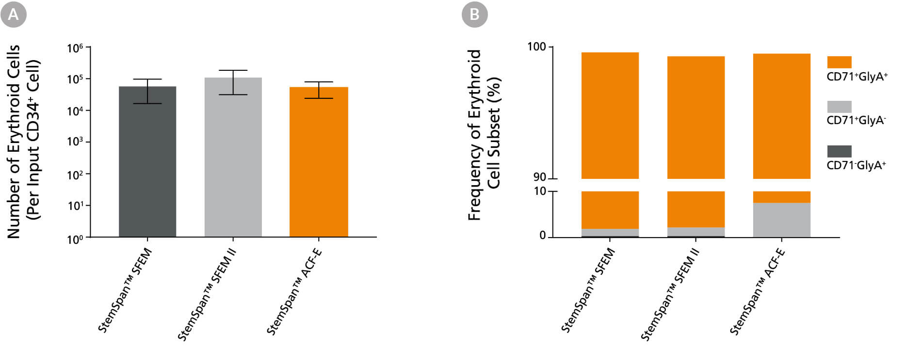 Bar graph of stemspan media efficiency for erythroid cell expansion