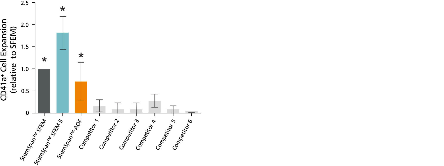 Bar graph of stemspan media comparison to competitors in megakaryocyte expansion