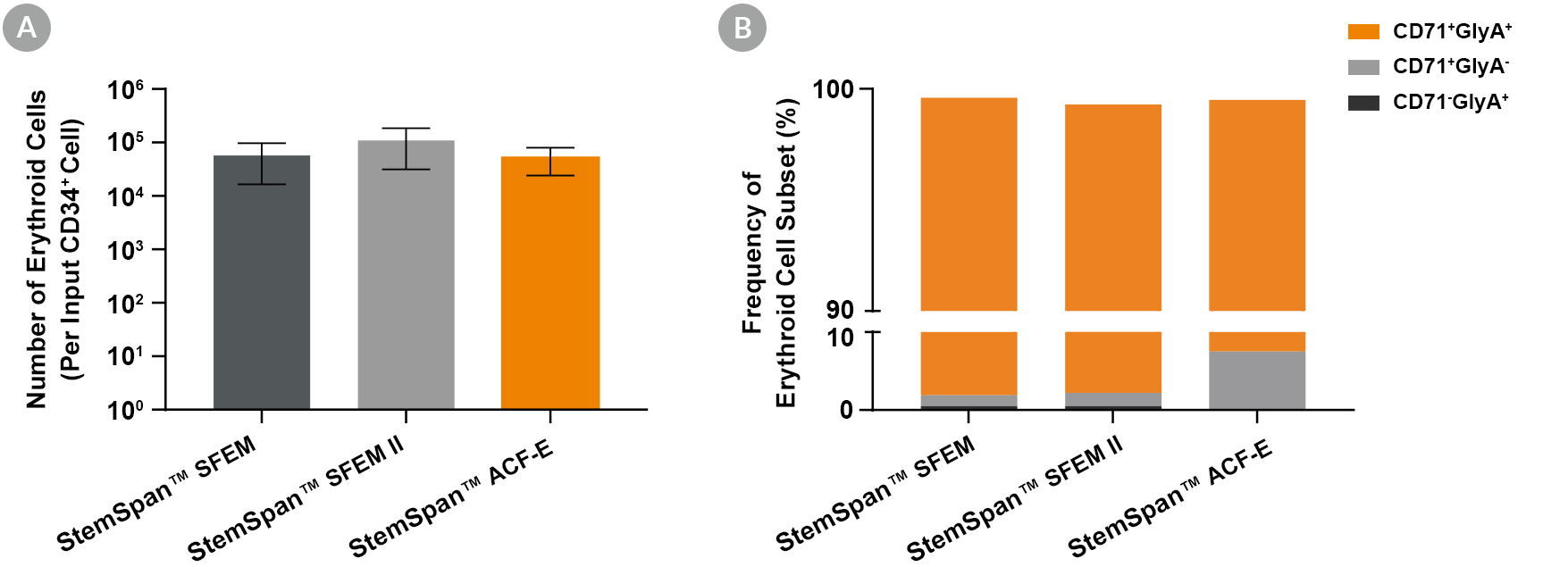 Thousands of Erythroid Cells are Produced Per Input Human CB-Derived CD34+ Cell When Cultured in StemSpan™ Media Containing StemSpan™ Erythroid Expansion Supplement