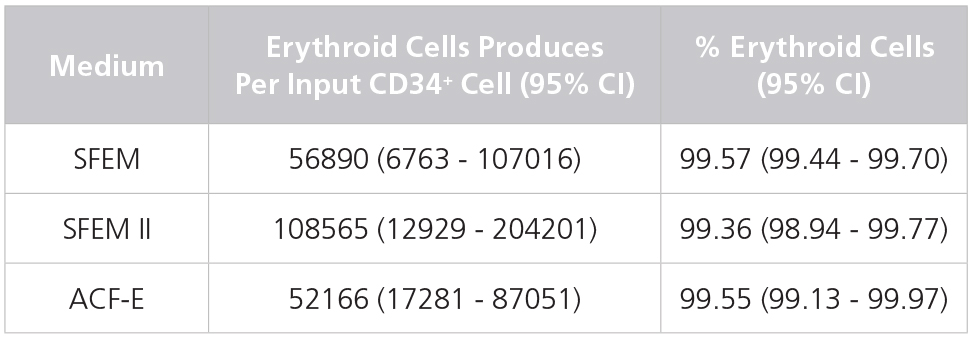 Production of Erythroid Cells from Human CB-Derived CD34+ Cells Cultured in StemSpan™ Media Containing StemSpan™ Erythroid Expansion Supplement