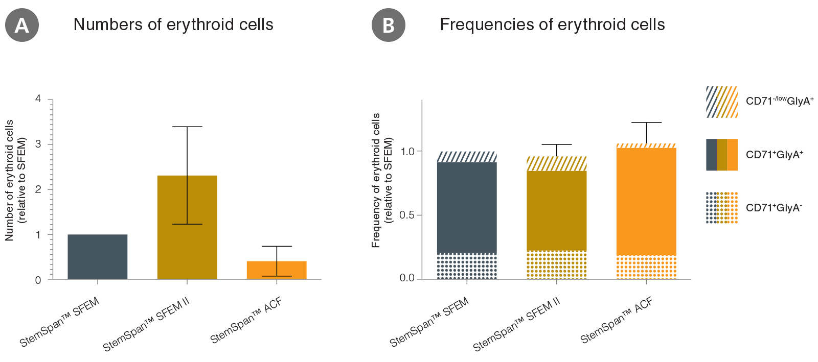 Comparison of the number and frequency of erythroid cells in different StemSpan™ media with Erythroid Expansion Supplement