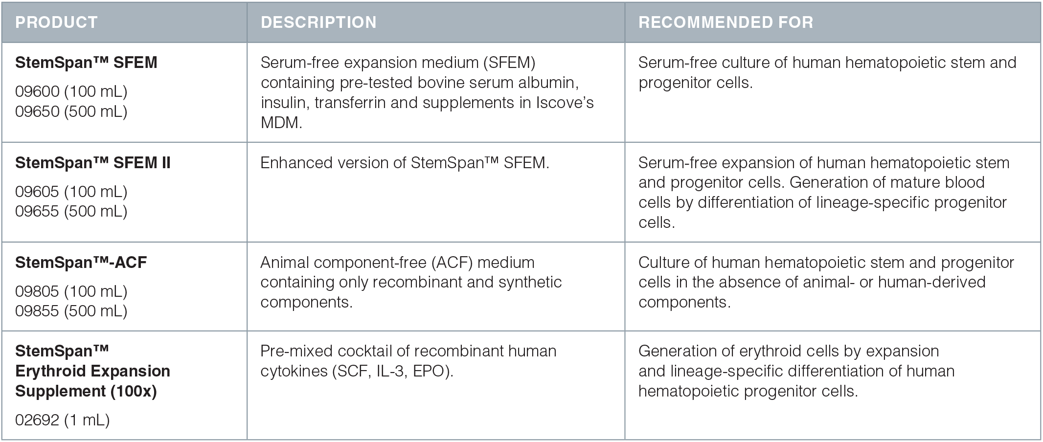StemSpan™ serum-free expansion media and Erythroid Expansion Supplement product list