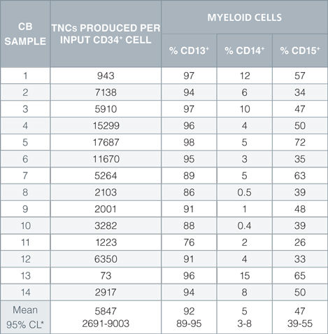 Production of Myeloid Cells from Human CB-Derived CD34+ Cells Cultured in StemSpan™ SFEM II Containing Myeloid Expansion Supplement