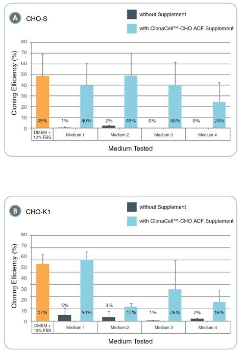 Cloning efficiencies of CHO-S and CHO-K1 cells in protein-free media from different commercial suppliers with and without addition of ClonaCell™-CHO ACF Supplement