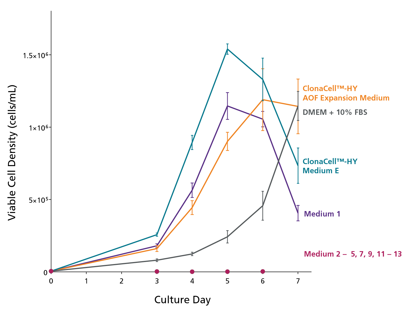 Graph comparing growth of hybridoma cell line expanded in commercially available serum-containing and serum-free hybridoma cell culture media.