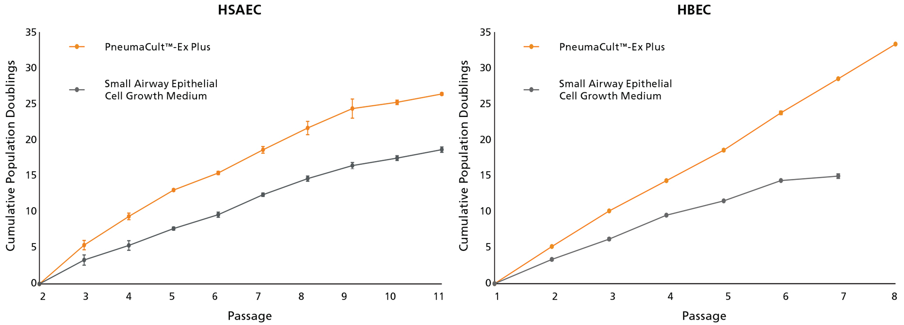 Higher proliferation rate of HSAEC cultured in PneumaCult™-Ex Plus Medium compared with other.