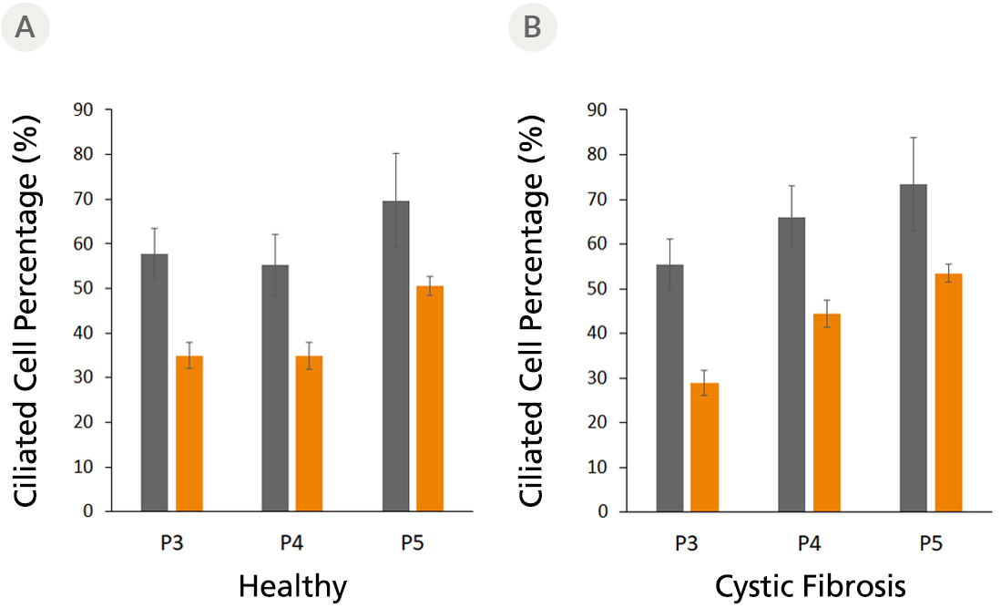 Ciliated cell percentage in fully differentiated airway organoids derived from healthy and cystic fibrosis (CF) donors using PneumaCult™ Airway Organoid Kit at different passages.