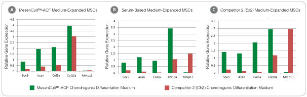 MesenCult™-ACF Chondrogenic Differentiation Medium Induces Stronger and More Sustained Chondrogenic Transcript Expression Compared to Competitor Media