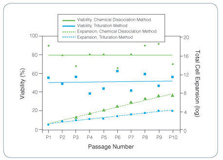Comparison of Percent Viability and Cell Expansion Between the Neurocult™ Chemical Dissociation Kit and Trituration