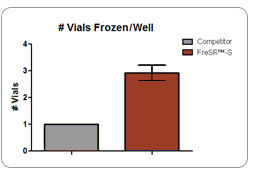 More Vials Frozen and Banked With FreSR™-S