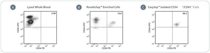 Typical Performance of the EasySep™ Complete Kit for Human Whole Blood CD34+ Cells