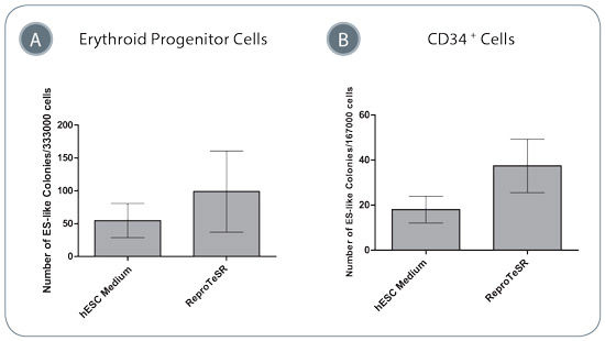 Blood Cell Reprogramming Efficiencies Are Higher in ReproTeSR™ Medium Compared to in hESC Medium