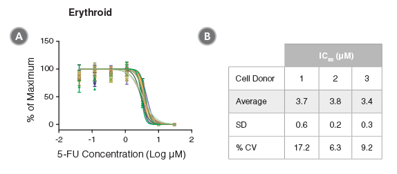 Reproducibility of HemaTox™ Erythroid Kit results between experiments and using different CD34+ cell preparations
