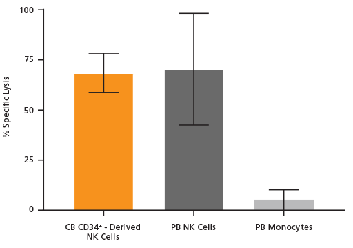 Killing activity of NK cells toward K562 target cells compared to PB NK cells following culture with the StemSpan™ NK Cell Generation Kit