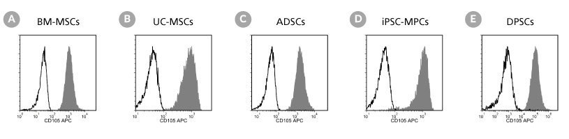Flow cytometry analysis of different types of human mesenchymal stromal cells (MSCs).