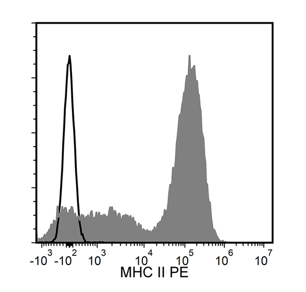 Figure showing flow cytometry analysis of C57BL/6 mouse splenocytes labeled with Anti-Mouse MHC II Antibody, Clone M5/114.15.2, PE or a rat IgG2b, kappa PE isotype control antibody.