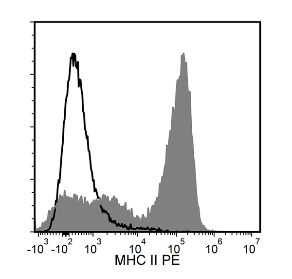 Figure showing flow cytometry analysis of C57BL/6 mouse splenocytes labeled with Anti-Mouse MHC II Antibody, Clone M5/114.15.2, followed by a mouse anti-rat IgG2b antibody, PE or a rat IgG2b, kappa isotype control antibody followed by a mouse anti-rat IgG2b antibody, PE.