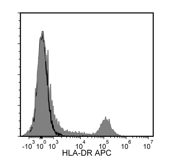Figure showing flow cytometry analysis of human peripheral blood mononuclear cells (PBMCs) labeled with Anti-Human HLA-DR Antibody, Clone L243, APC or a mouse IgG2a, kappa APC isotype control antibody.