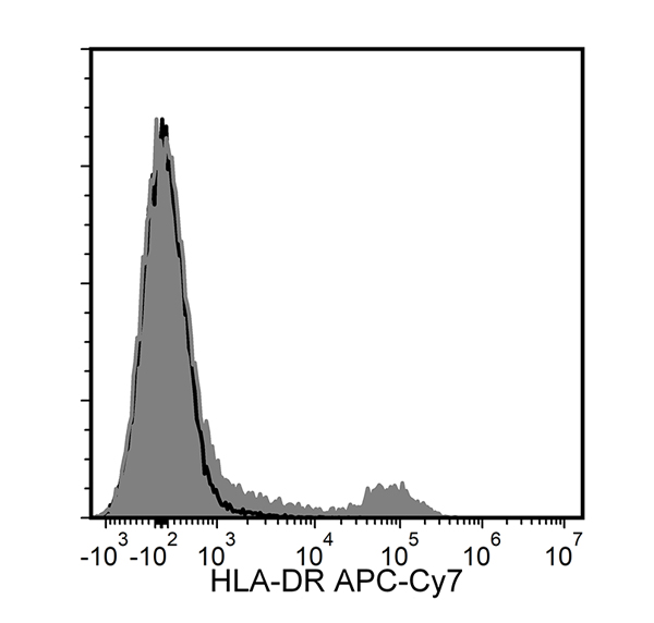 Figure showing flow cytometry analysis of human peripheral blood mononuclear cells (PBMCs) labeled with Anti-Human HLA-DR Antibody, Clone L243, APC-Cyanine7 or a mouse IgG2a, kappa APC-Cyanine7 isotype control antibody.