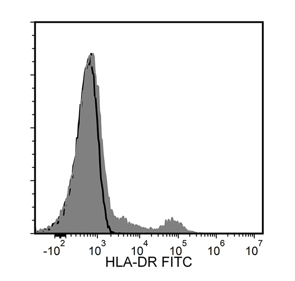 Figure showing flow cytometry analysis of human peripheral blood mononuclear cells (PBMCs) labeled with Anti-Human HLA-DR Antibody, Clone L243, FITC or a mouse IgG2a, kappa FITC isotype control antibody.