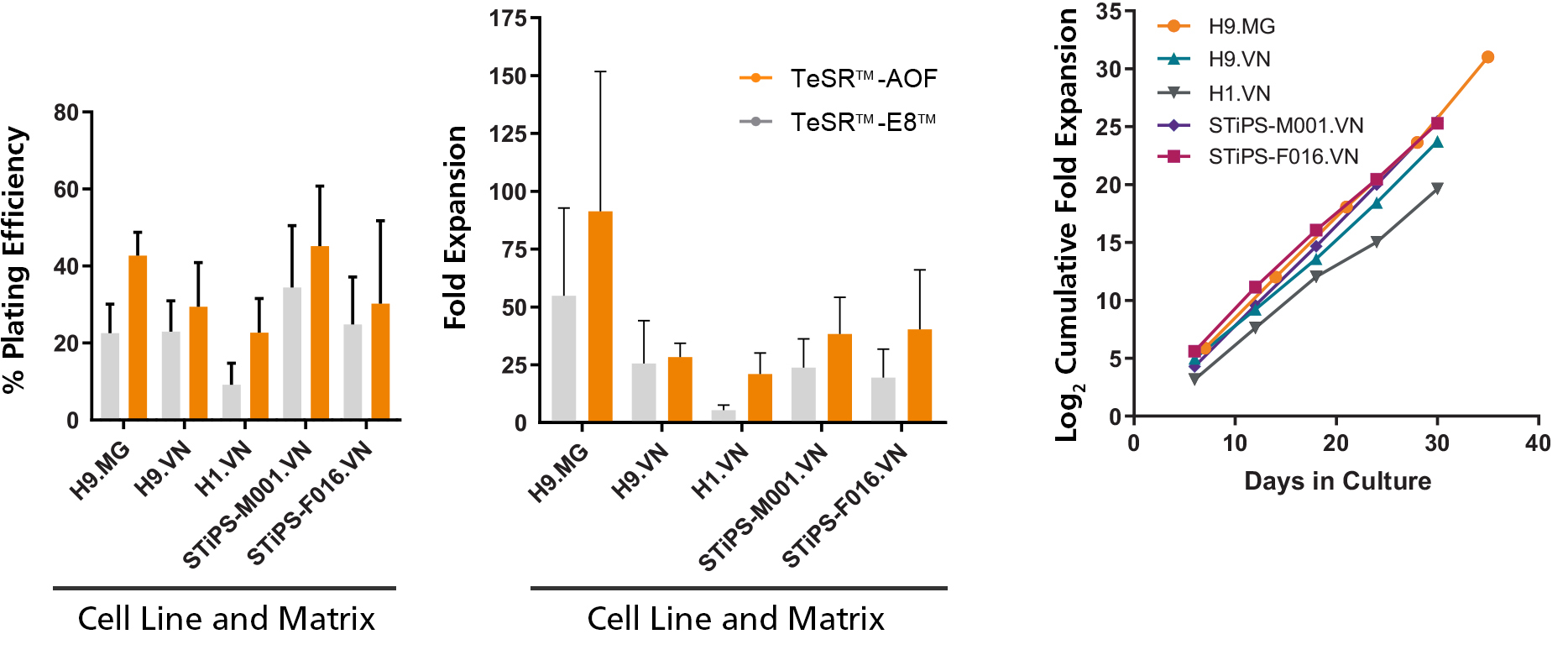 hPSCs Maintained in TeSR™-AOF Have Improved Attachment and Higher Overall Expansion Compared to Low-Protein Medium