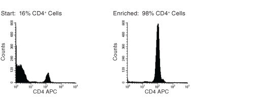FACS Histogram Results Using RosetteSep™ Human CD4+ T Cell Enrichment Cocktail