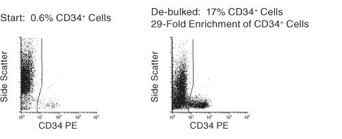 FACS Profile Results With RosetteSep™ Human Bone Marrow Progenitor CellPre-Enrichment Kit