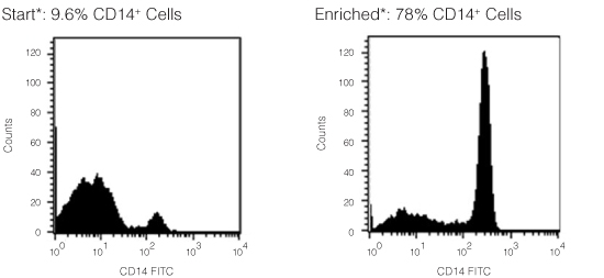 FACS Histogram Results Using RosetteSep™ Human Monocyte Enrichment Cocktail