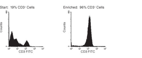 FACS Histogram Results with RosetteSep™ HLA Lymphoid Cell Enrichment Kit