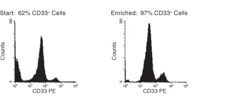 FACS Histogram Results with RosetteSep™ Human Myeloid Cell Enrichment Kit