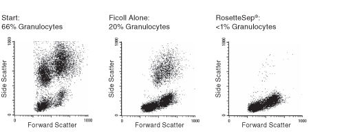 FACS Profile Results Using RosetteSep™ Human Granulocyte Depletion Cocktail