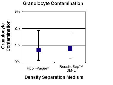 Figure 1. Minimal Granulocyte Contamination Using RosetteSep™ DM-L Density Medium