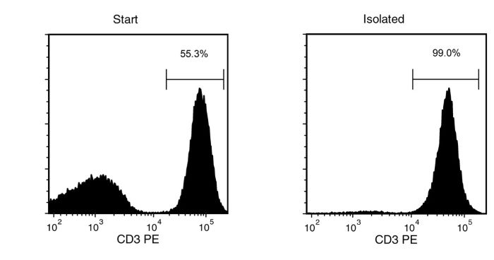 Typical FACS Results with EasySep™ Human CD3 Positive Selection Kit II