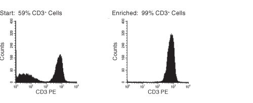 FACS Histogram Results With EasySep™ Human T Cell Enrichment Kit