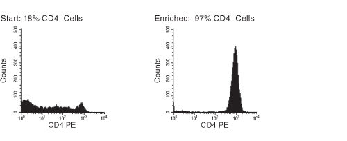 FACS Histogram Results Using EasySep™ Human CD4+ T Cell Enrichment Kit