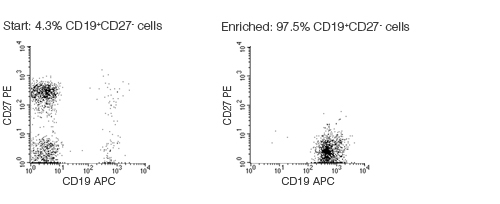 FACS Profile Results With EasySep™ Human Naïve B Cell Enrichment Kit