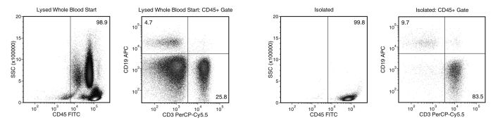 EasySep™ Direct Human Total Lymphocyte Isolation Profile