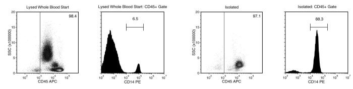 Monocyte separation using EasySep™ Direct Human Monocyte Isolation Kit
