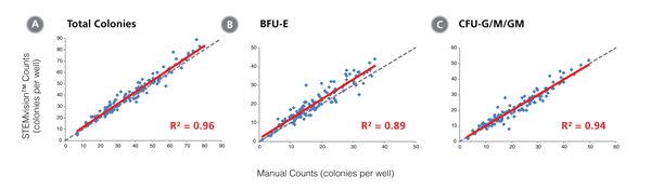 STEMvision™ Automated Counting of Total, Erythroid (BFU-E) and Myeloid (CFU-G/M/GM) Colonies Is Highly Correlated to Manual Counts of 14-Day CB CFU Assays