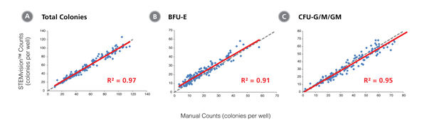 STEMvision™ Automated Counting of Total, Erythroid (BFU-E) and Myeloid (CFU-G/M/GM) Colonies Is Highly Correlated to Manual Counts of 14-Day MPB CFU Assays